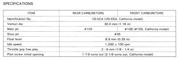 keihin VD carbs jets? - V4MuscleBike com
